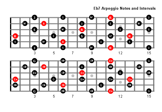 a7 arpeggio chord tones and intervals for full fretboard