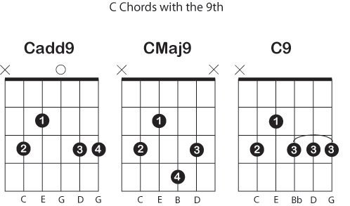 What\u0027s the difference between add9 Maj9 and 9 chords - Guitar-Muse