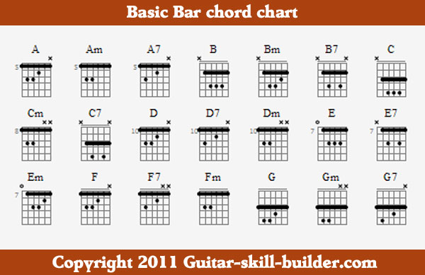 Google Image Result for    wwwguitar-skill-builder images - guitar chord chart