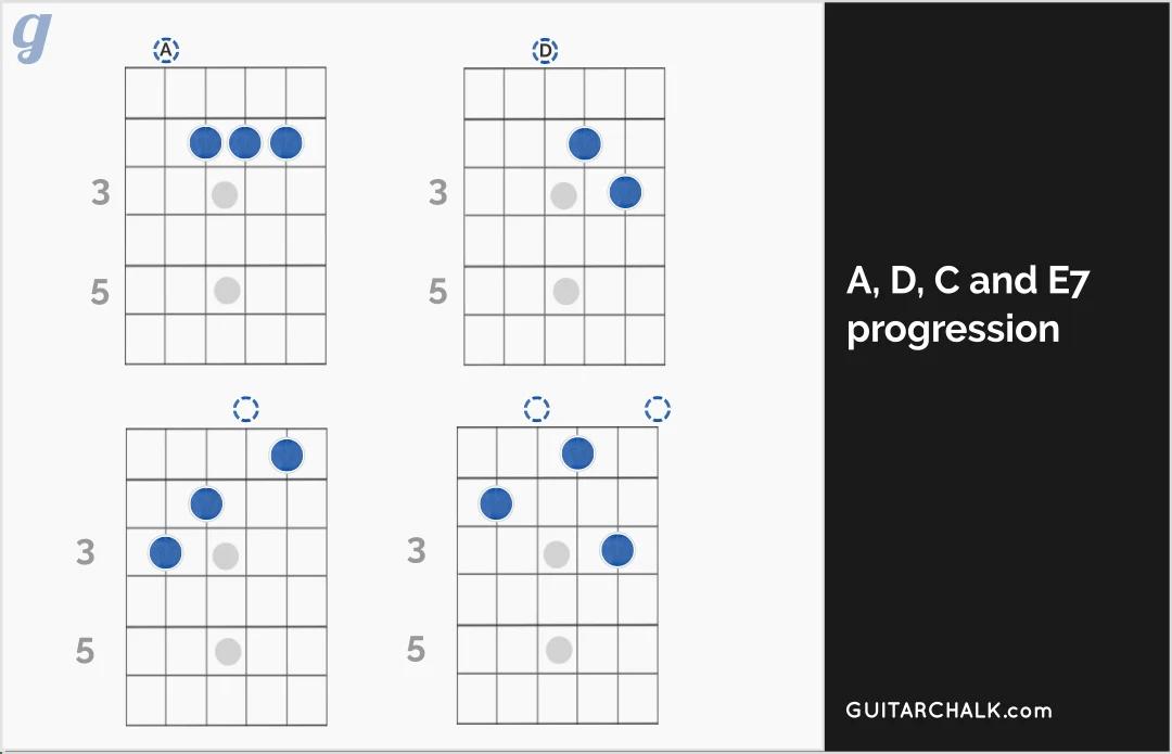 a7 chord diagram