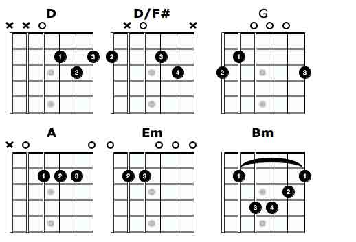 Thinking Out Loud - Ed Sheeran guitar chords and words