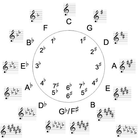 How to Benefit from The Circle of Fifths and Fourths - GUITARHABITS