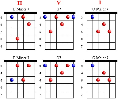 Jazz Progressions Guitar Lesson World