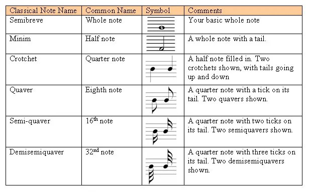 music notes and their counts - More people should know this! Now - baseball score sheet