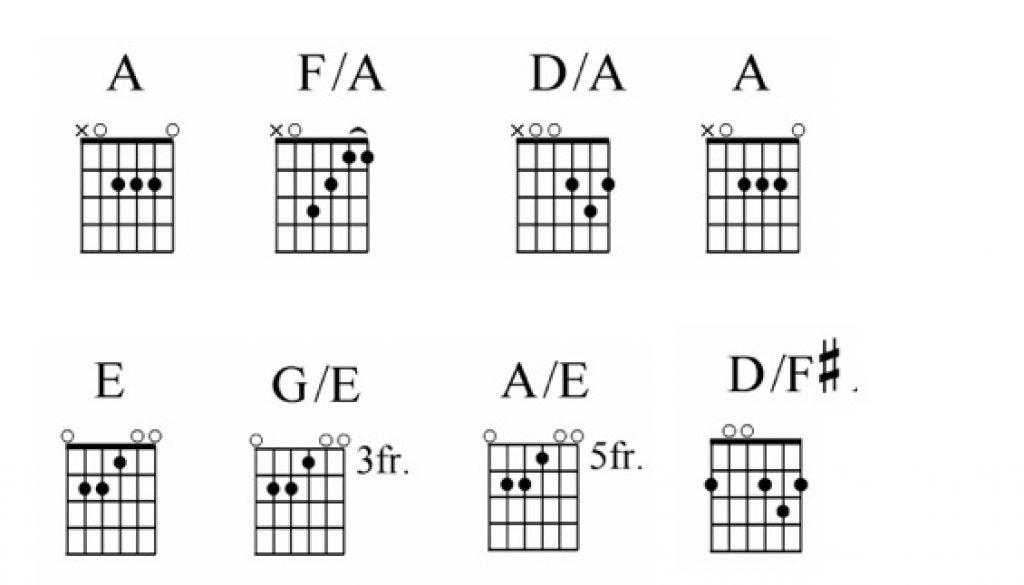 guitar chords chords chart
