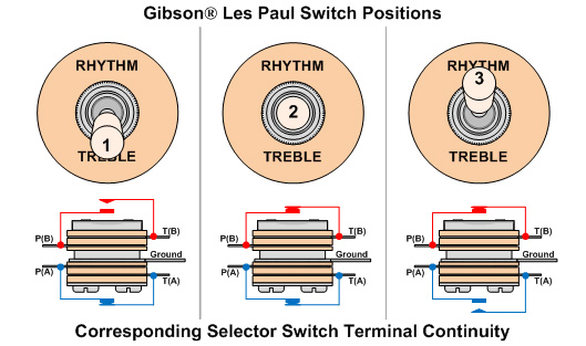 Les Paul Guitar Wiring Diagram Wiring Schematic Diagram