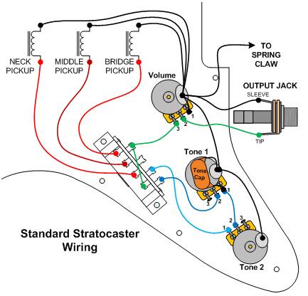Strat Wiring Mods standard electrical wiring diagram