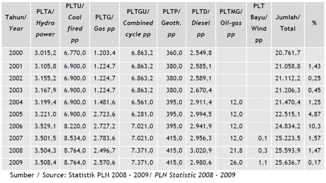 Perkembangan kapasitas masing-masing pembangkit listrik dari tahun ke tahun (2000-2009)