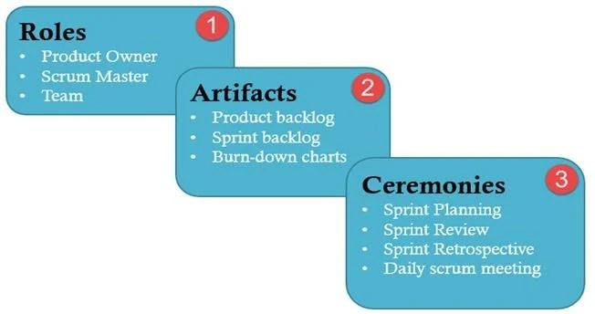 Scrum Testing Methodology Tutorial What is, Process, Artifacts, Sprint