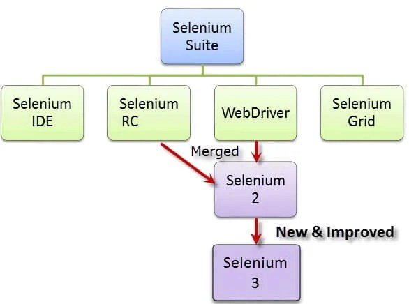 Top 100 Selenium Interview Questions  Answers