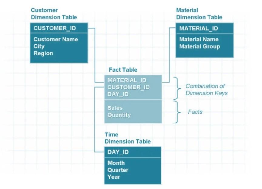 All About Star Schema  Extended Star Schema in SAP BI/BW