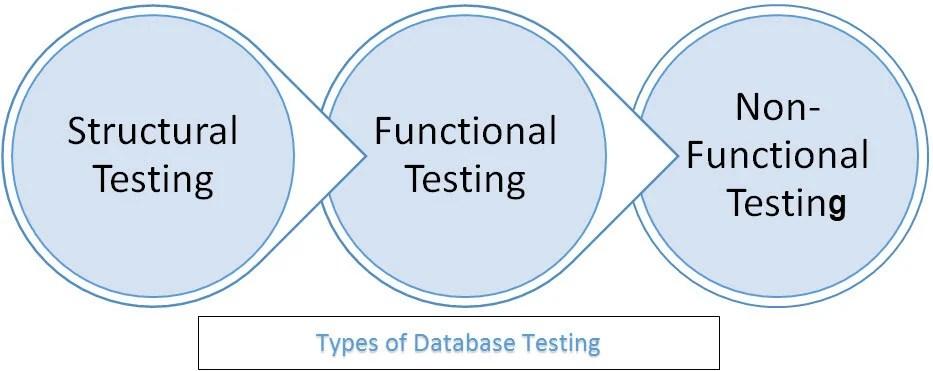 Database(Data) Testing Tutorial with Sample TestCases