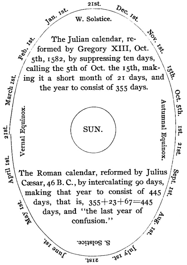 The Project Gutenberg eBook of Our Calendar, by George Nichols Packer