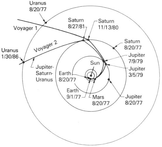 Voyage To Jupiter, by David Morrison and Jane Samz a Project