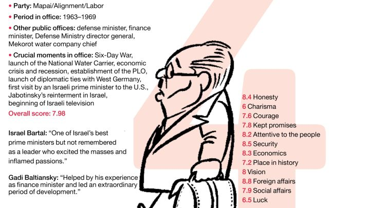 Who was Israel\u0027s top leader? 12 prime ministers ranked from best to
