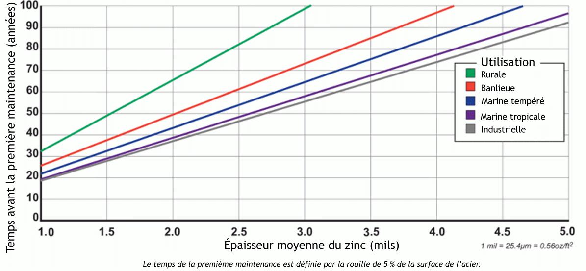 Durée de vie acier galvanisé