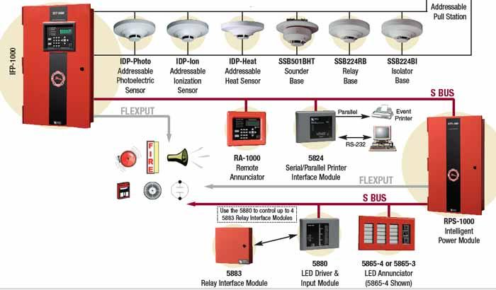 Fire Alarm Systems Wiring Fire Alarm Systems Diagrams