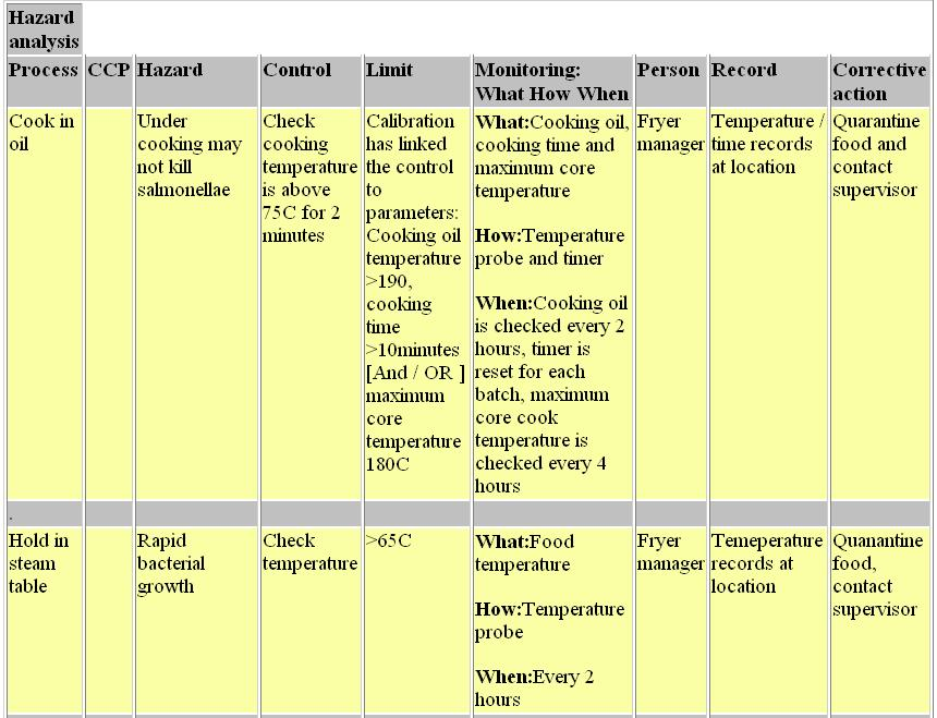 sample haccp plan - Militarybralicious - hazard analysis template