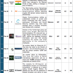 16-28 February 2014 Cyber Attacks Timeline