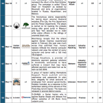1-15 December 2014 Cyber Attacks Timeline