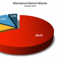 October 2015 Cyber Attacks Statistics
