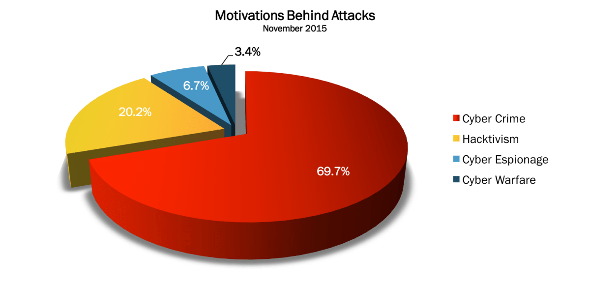 November 2015 Cyber Attacks Statistics