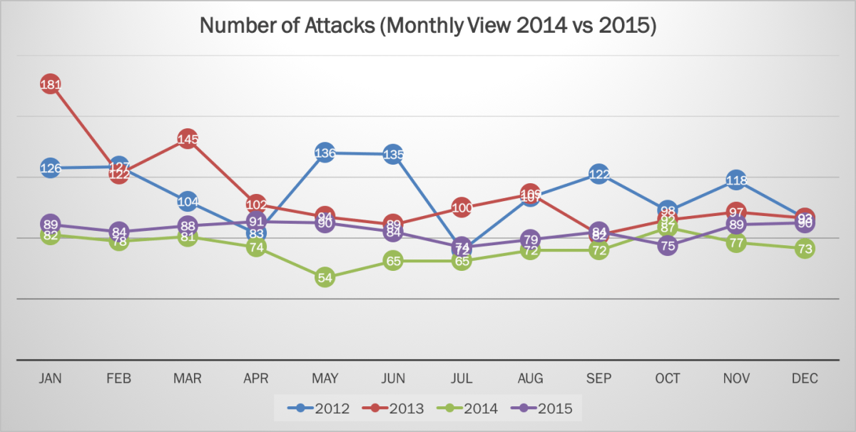 2015 Cyber Attacks Statistics