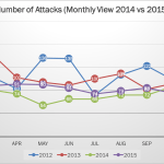 2015 Cyber Attacks Statistics