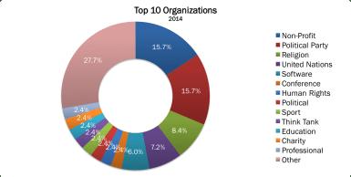 Top 10 Organizations 2014 no border