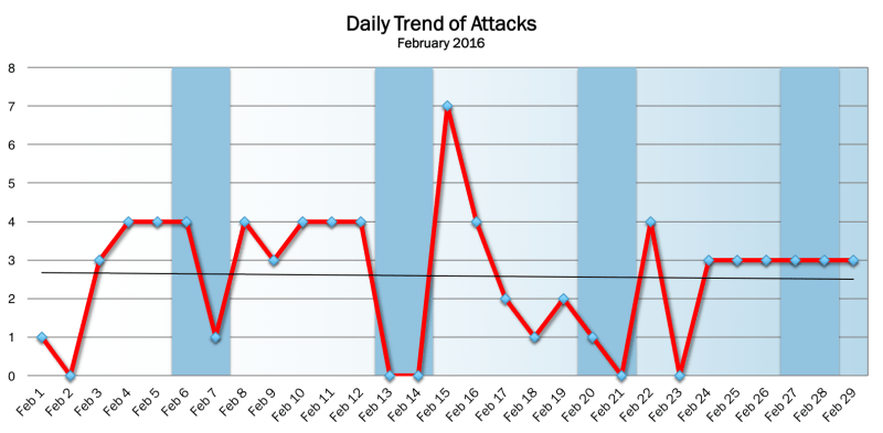 February 2016 Daily Trend