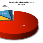 March 2016 Cyber Attacks Statistics