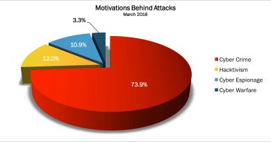 March 2016 Cyber Attacks Statistics