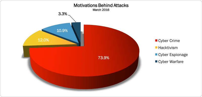 March 2016 Motivations