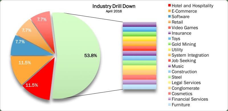 Industries April 2016