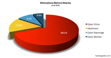 16-30 June 2016 Cyber Attacks Statistics