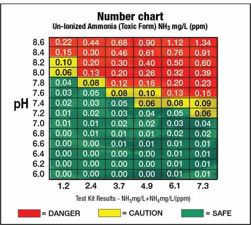 fish tank ph level chart - Pinephandshakeapp