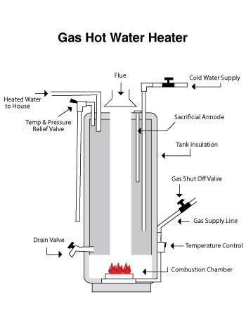 hot water heater installation diagram