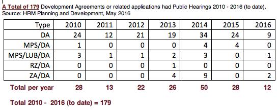 2010-2106 Total Development Agreements