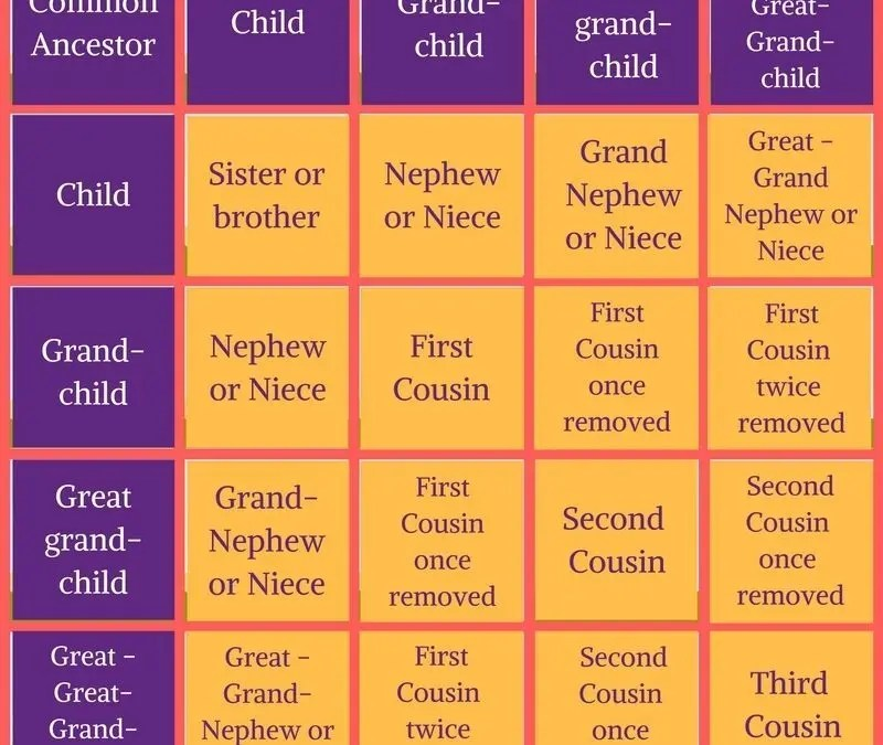 Who\u0027s Who In Your Family? - Handy Chart - Hall of Names