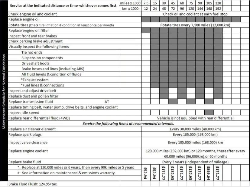 2001 - 2003 Odyssey Maintenance Schedule