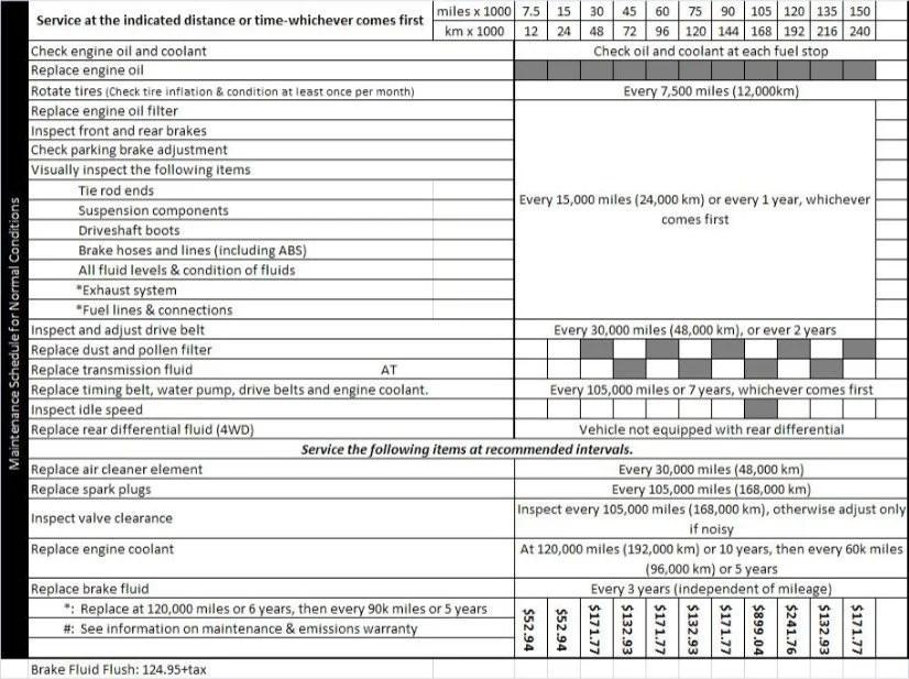 2004 Odyssey Maintenance Schedule