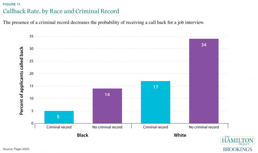 Callback Rate, by Race and Criminal Record The Hamilton Project