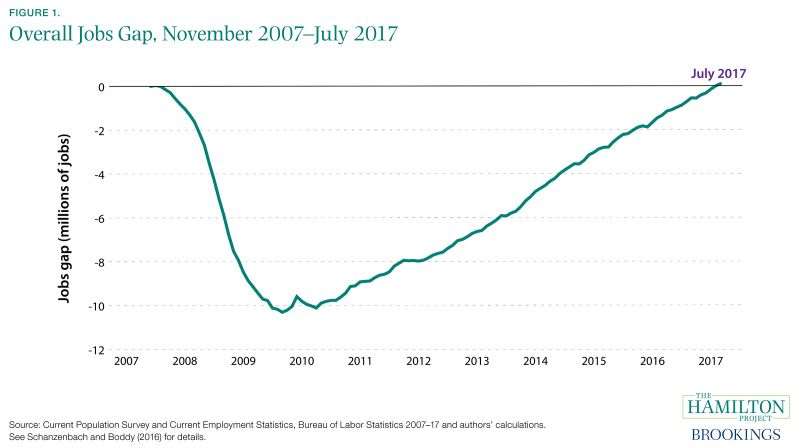 The Closing of the Jobs Gap A Decade of Recession and Recovery - gap in employment