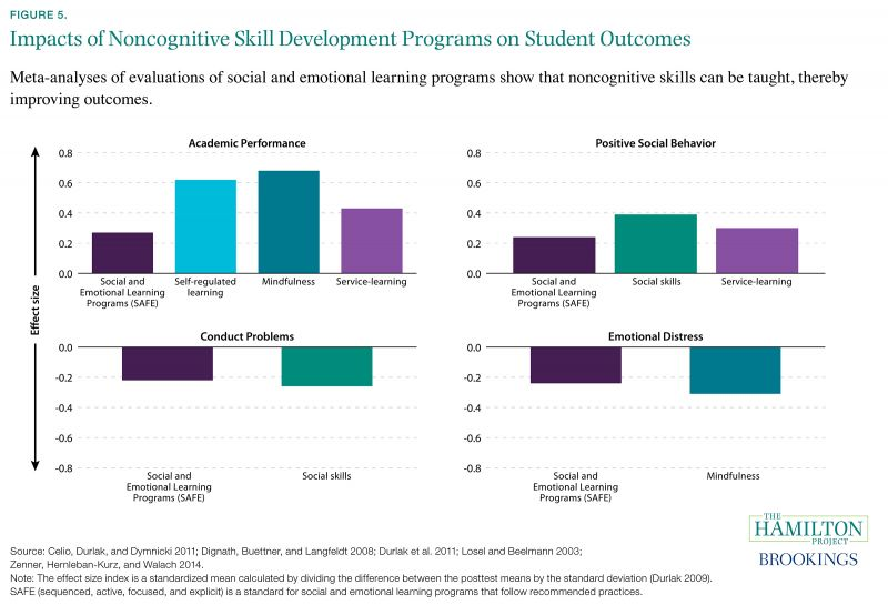 Seven Facts on Noncognitive Skills from Education to the Labor