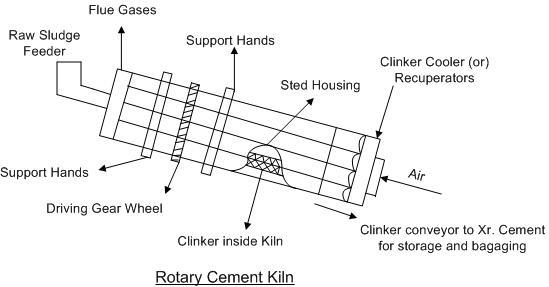 How To Maintain Cement Rotary Kiln Rotary Kiln Manufacturer