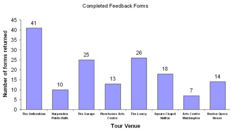 Collected feedback forms (154 in total)