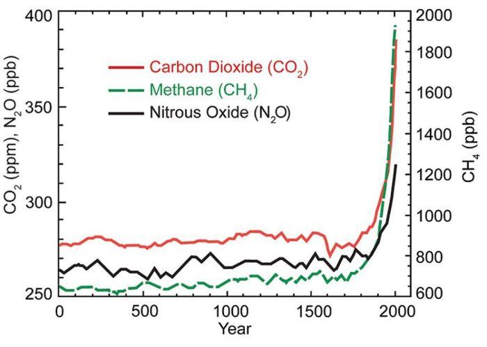 Σχήμα 2: Αύξηση της συγκέντρωσης του διοξειδίου του άνθρακα (CO2) (μέρη στο εκατομμύριο - ppm), του μεθανίου (CΗ4) και του υποξειδίου του αζώτου (Ν2Ο) (μέρη στο δισεκατομμύριο - ppb) τα τελευταία 2000 χρόνια (δεδομένα από τη Διακυβερνητική Επιτροπή για το Κλίμα - IPCC).