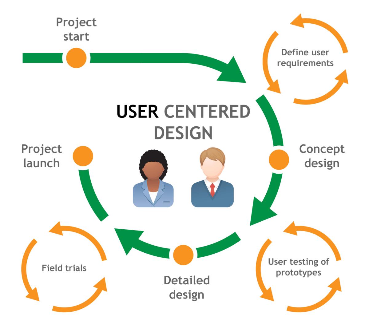 Ux Process And Skills Diagrams  U2013 Make It Easy