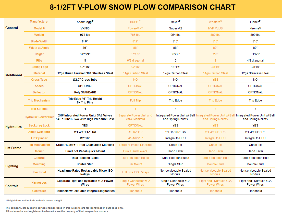 Snowdogg Snow Plow Wiring Diagram Snowdogg Vxf85 Stainless Steel Heavy Duty V Plow With