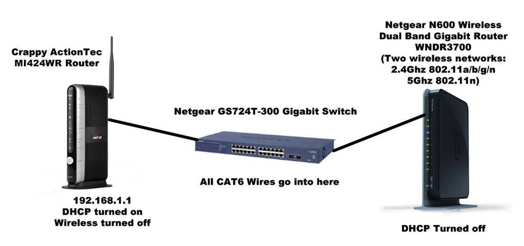 netgear wireless router diagram